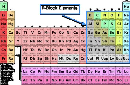 p Block Elements in Hindi