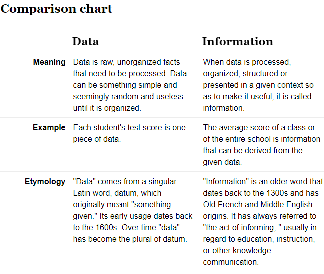 What is the Difference Between Data and Information